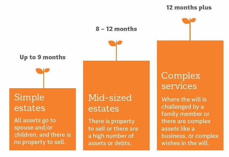 Time required to manage an estate